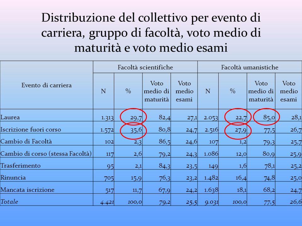 Distribuzione del collettivo per evento di carriera, gruppo di facoltà, voto medio di maturità e voto medio esami