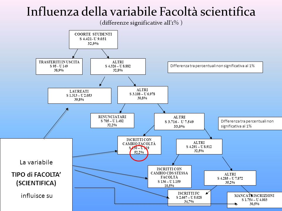 Influenza della variabile Facoltà scientifica (differenze significative all'1% )