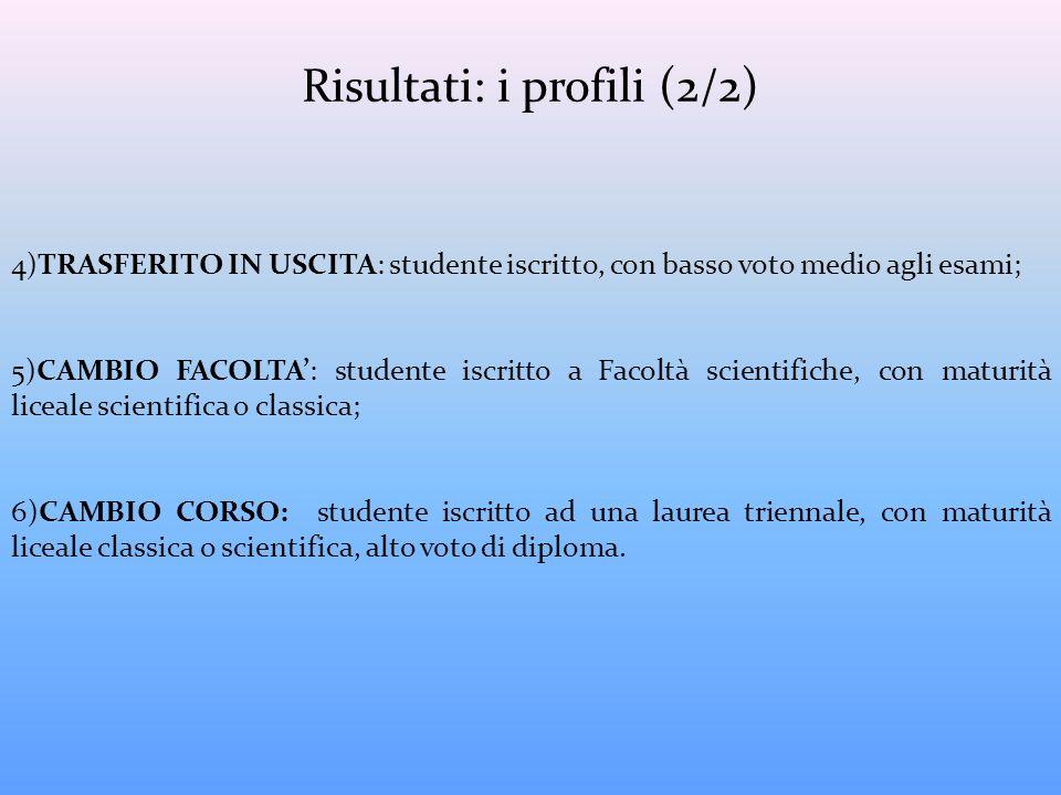 Risultati: i profili (2/2)
