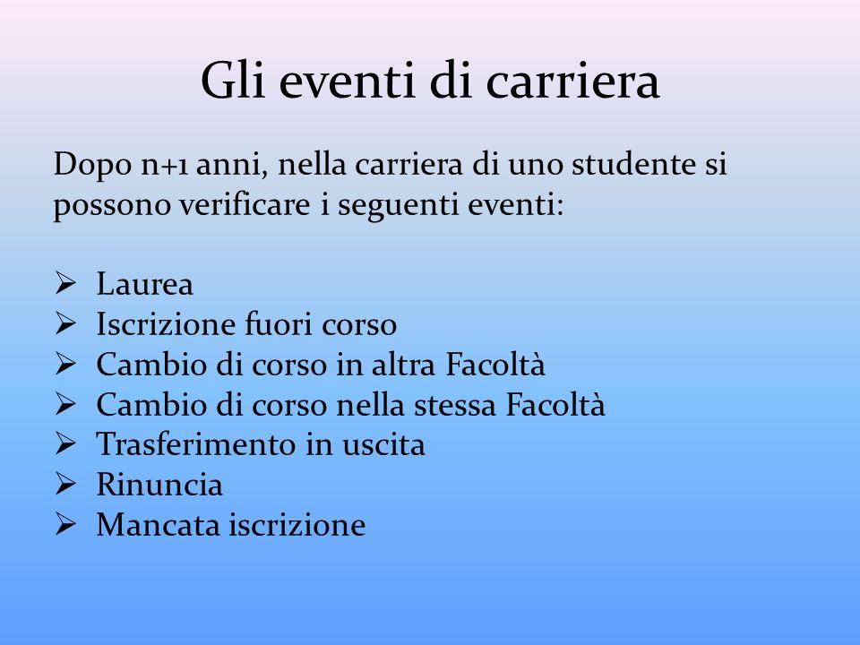 Gli eventi di carriera Dopo n+1 anni, nella carriera di uno studente si possono verificare i seguenti eventi: