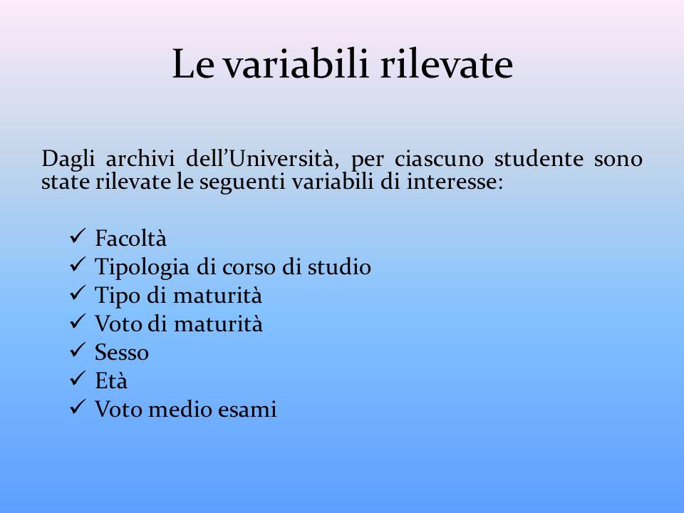 Le variabili rilevate Dagli archivi dell'Università, per ciascuno studente sono state rilevate le seguenti variabili di interesse:
