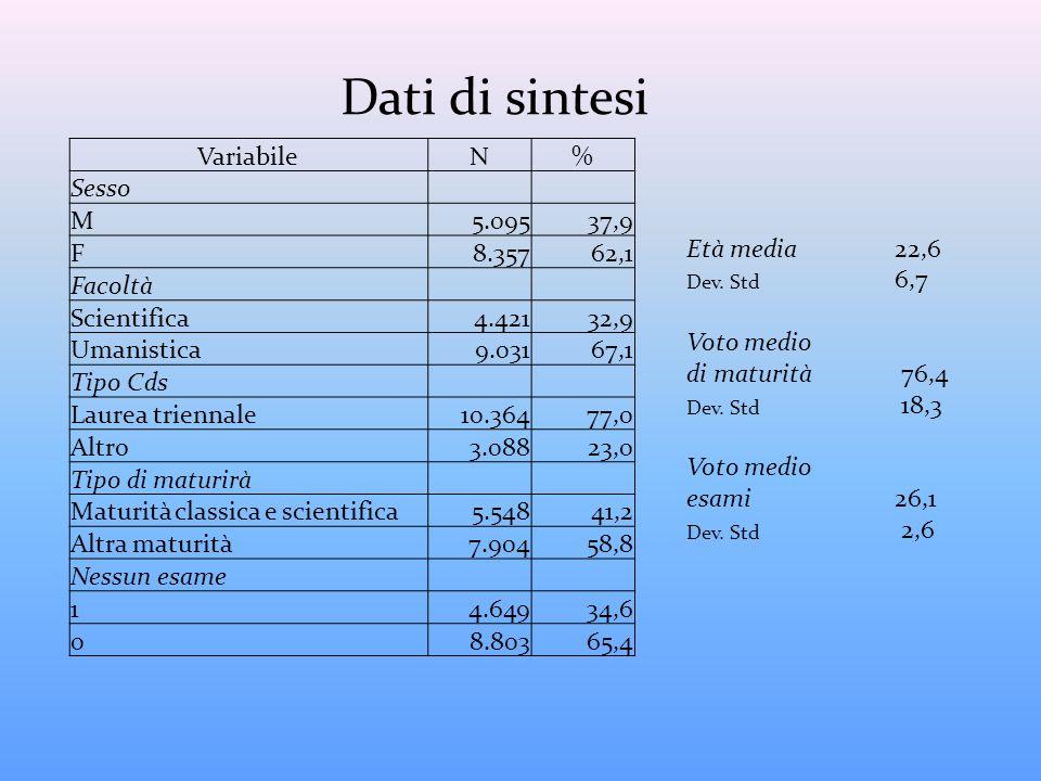 Dati di sintesi Variabile N % Sesso M 5.095 37,9 F 8.357 62,1 Facoltà