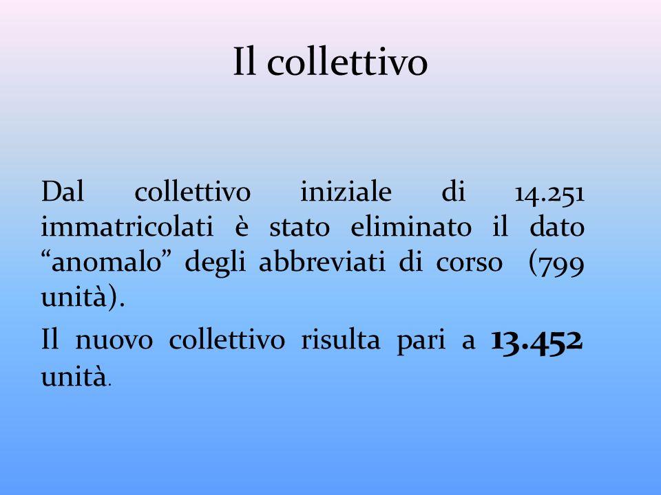 Il collettivo Dal collettivo iniziale di 14.251 immatricolati è stato eliminato il dato anomalo degli abbreviati di corso (799 unità).