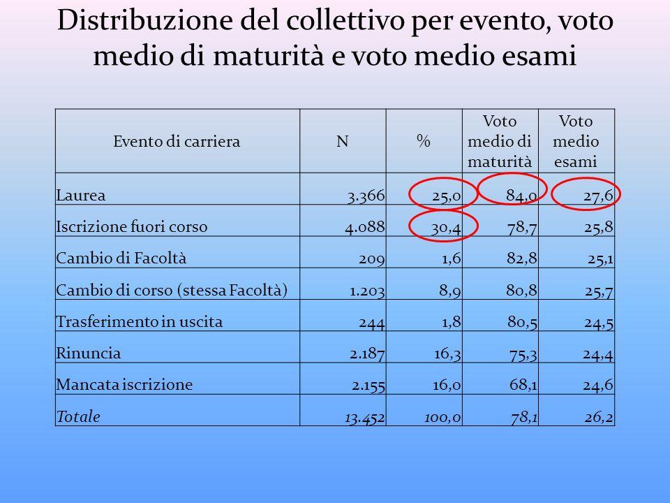 Distribuzione del collettivo per evento, voto medio di maturità e voto medio esami