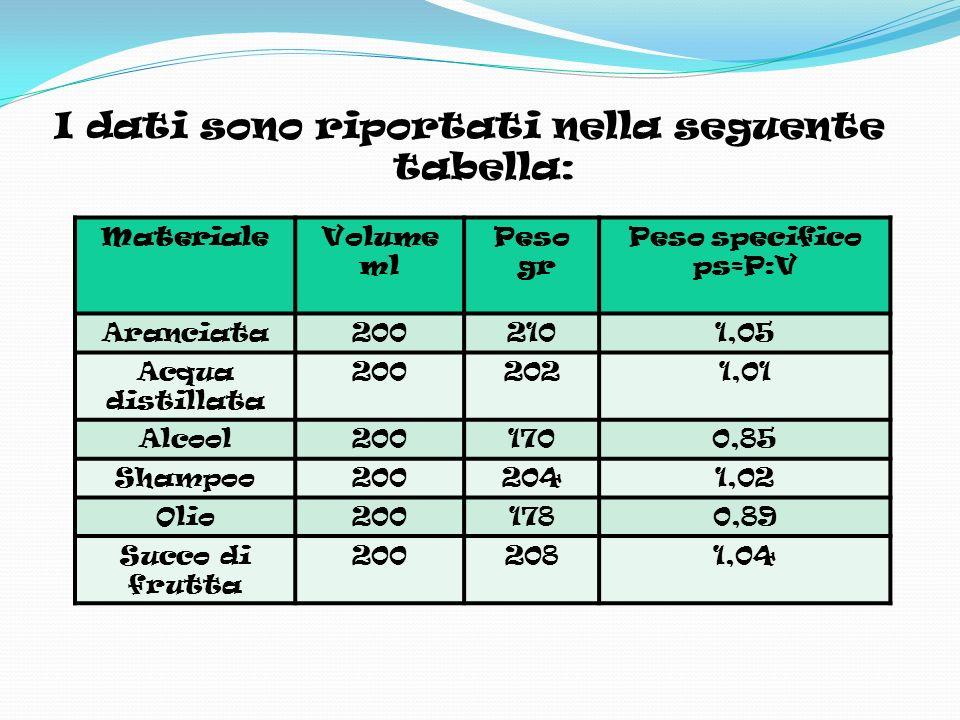 I dati sono riportati nella seguente tabella: