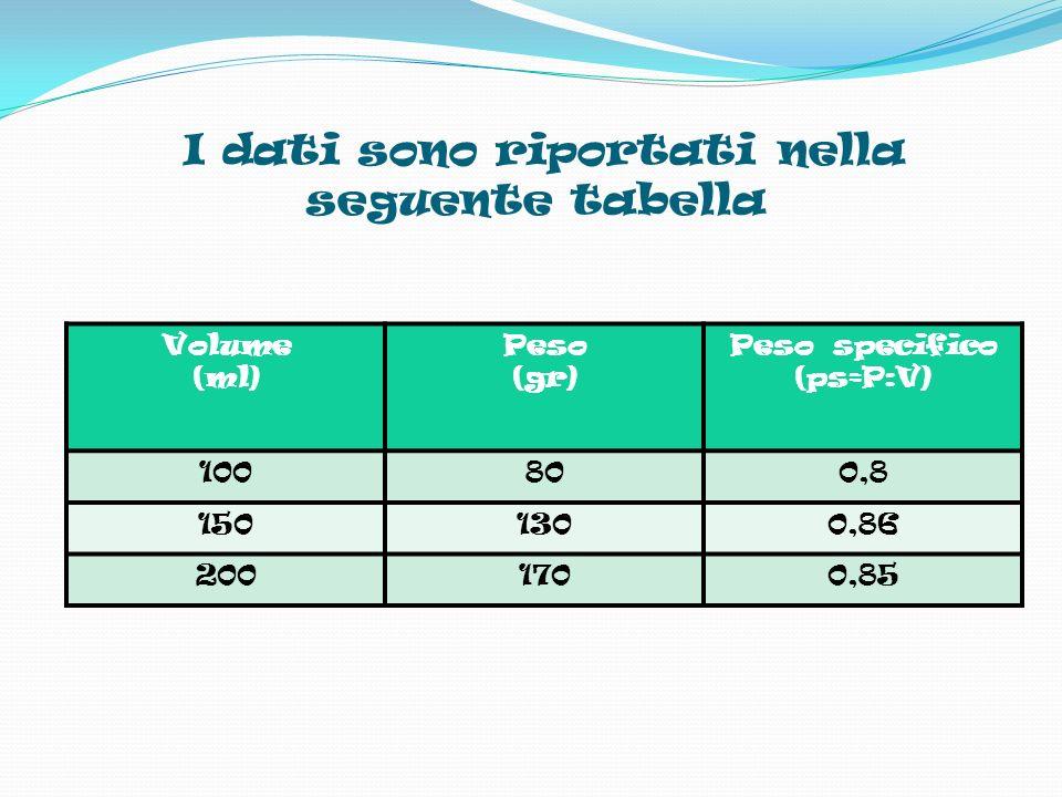 I dati sono riportati nella seguente tabella