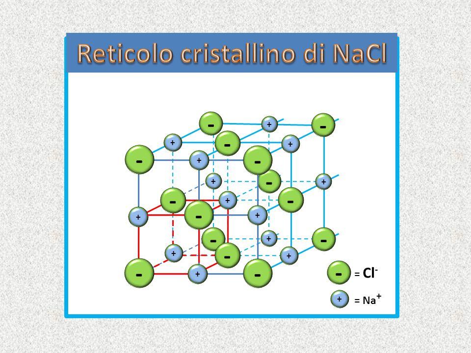 Reticolo cristallino di NaCl