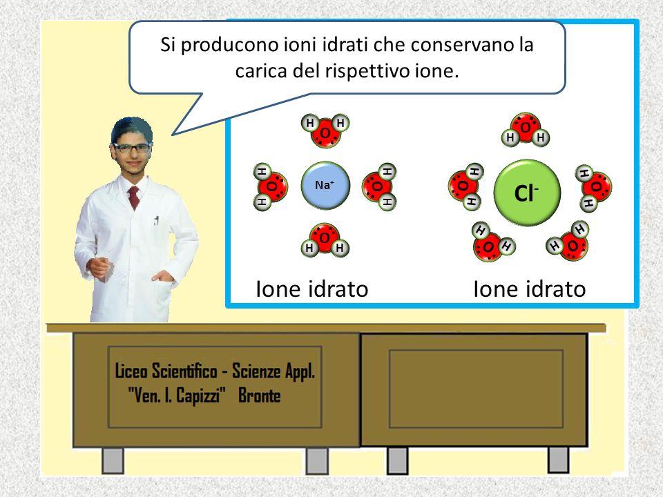 Interazione ione- dipolo