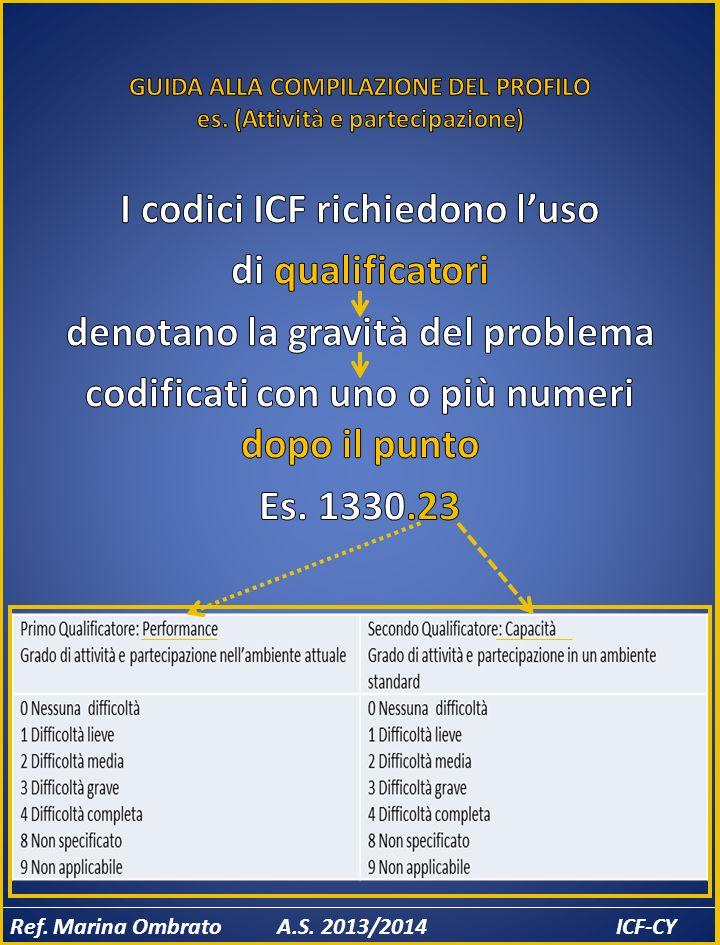 GUIDA ALLA COMPILAZIONE DEL PROFILO es. (Attività e partecipazione)