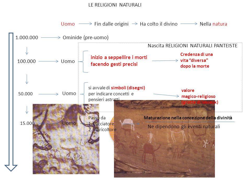 Nascita RELIGIONI NATURALI PANTEISTE