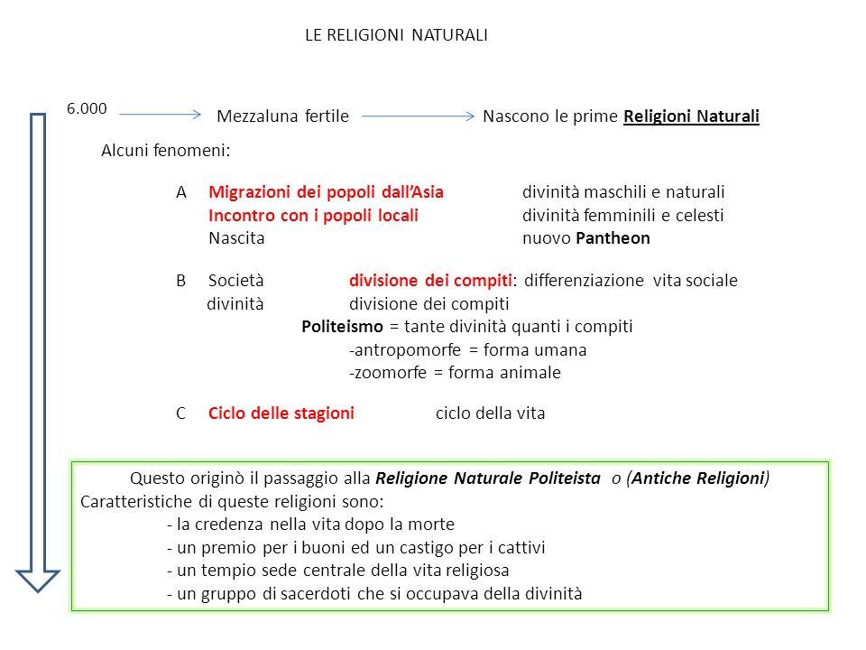 Nascono le prime Religioni Naturali