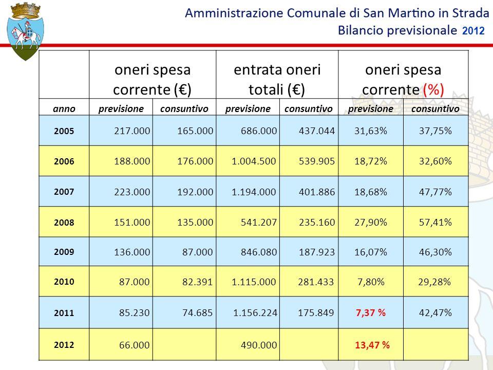 oneri spesa corrente (€) entrata oneri totali (€)