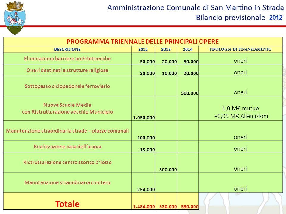 Totale PROGRAMMA TRIENNALE DELLE PRINCIPALI OPERE oneri 1,0 M€ mutuo
