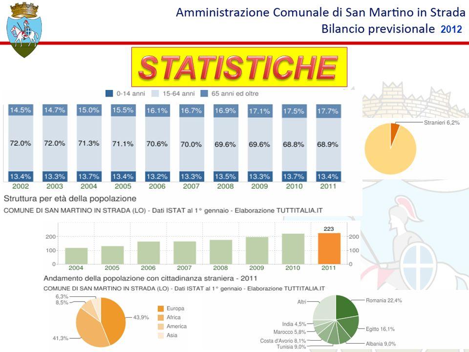2012 STATISTICHE