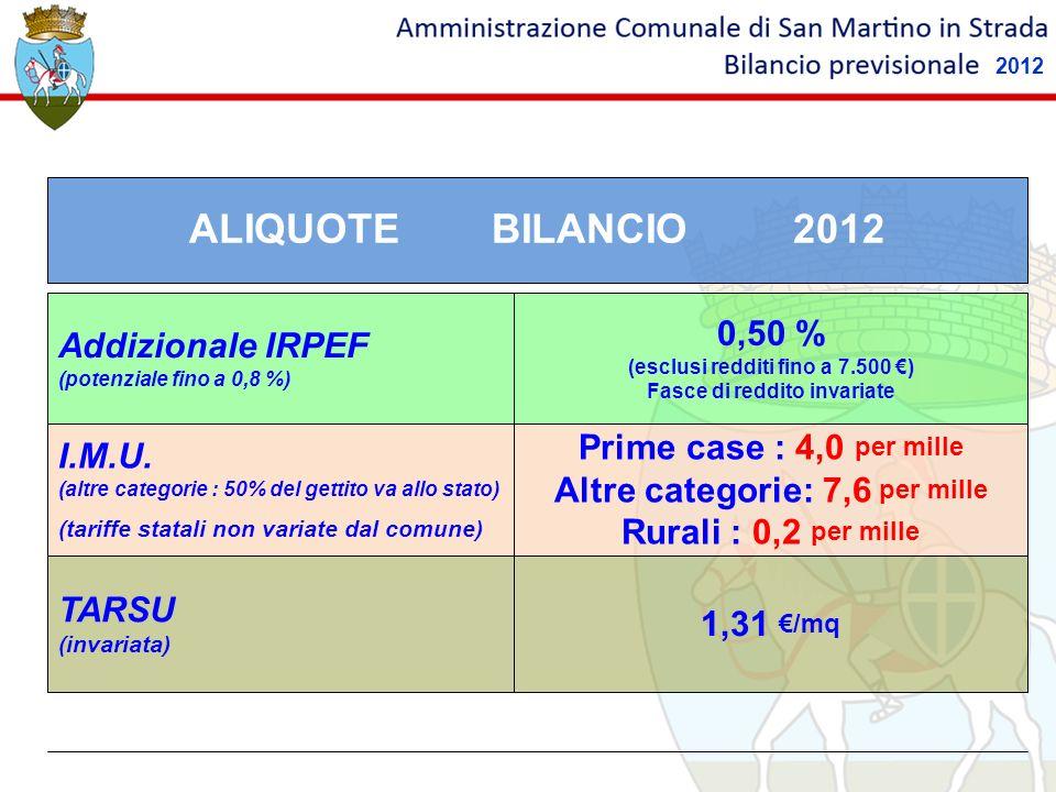 ALIQUOTE BILANCIO 2012 0,50 % Addizionale IRPEF