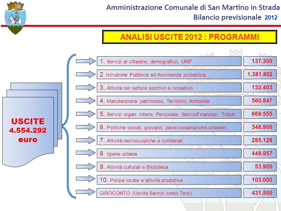 ANALISI USCITE 2012 : PROGRAMMI
