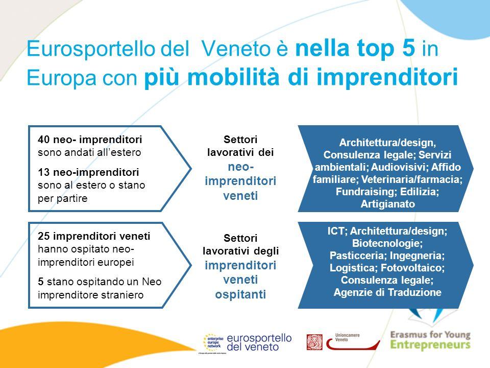 Eurosportello del Veneto è nella top 5 in Europa con più mobilità di imprenditori