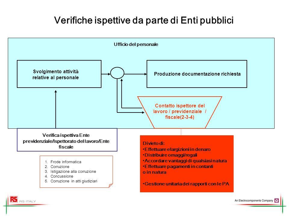 Verifiche ispettive da parte di Enti pubblici
