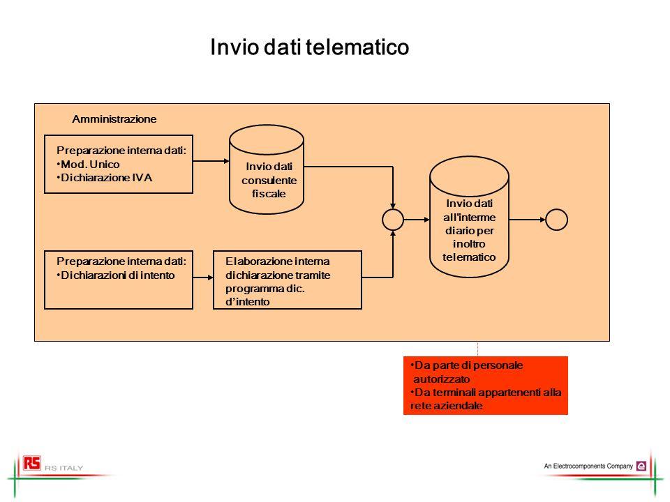 Invio dati all'intermediario per inoltro telematico