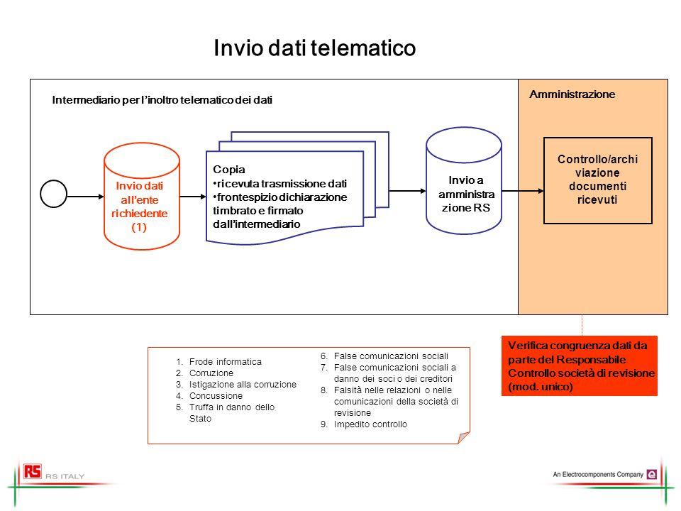 Invio dati telematico Amministrazione