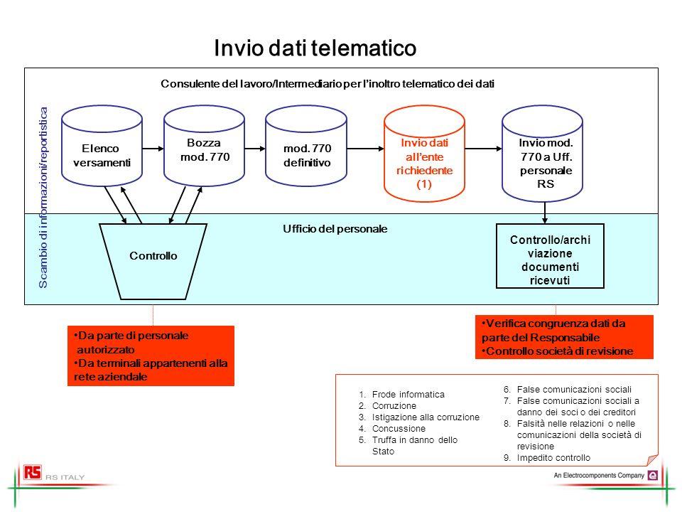 Invio dati telematico Consulente del lavoro/Intermediario per l'inoltro telematico dei dati. Scambio di informazioni/reportistica.