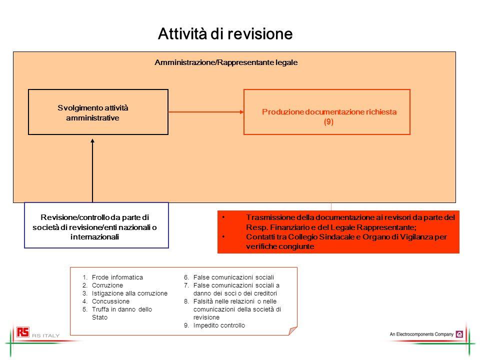 Attività di revisione Amministrazione/Rappresentante legale
