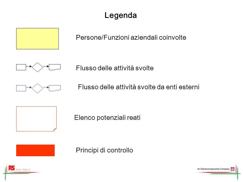 Legenda Persone/Funzioni aziendali coinvolte