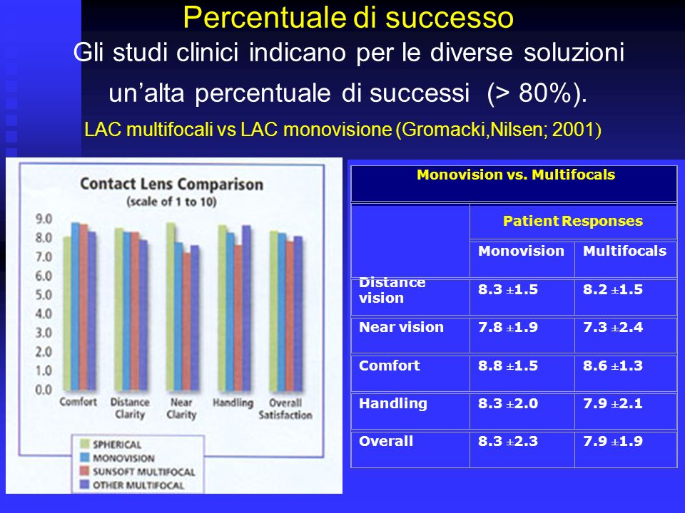 LAC multifocali vs LAC monovisione (Gromacki,Nilsen; 2001)