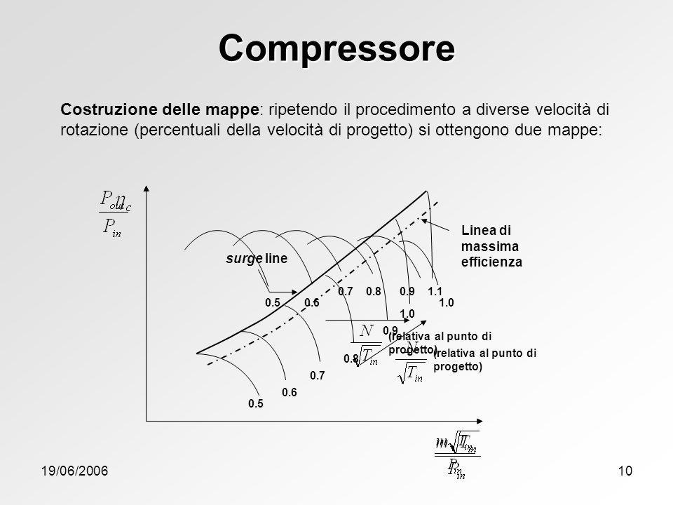Compressore