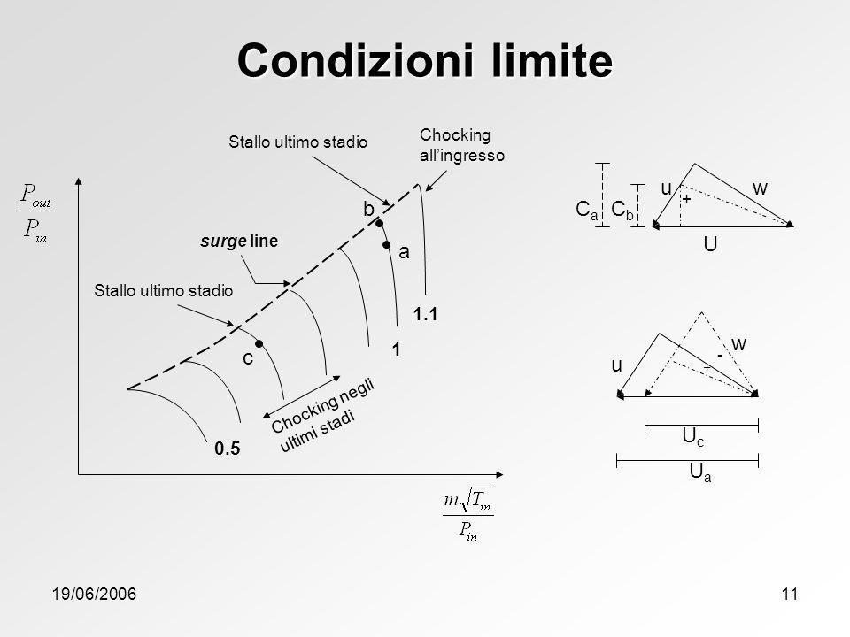 Condizioni limite Ca Cb U u w c b a Uc Ua u w 1.1 1 0.5