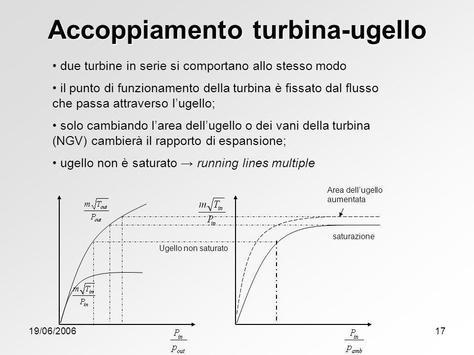 Accoppiamento turbina-ugello