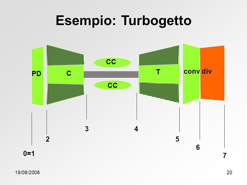 Esempio: Turbogetto CC C T conv div PD CC 3 4 2 5 6 0=1 7 19/06/2006