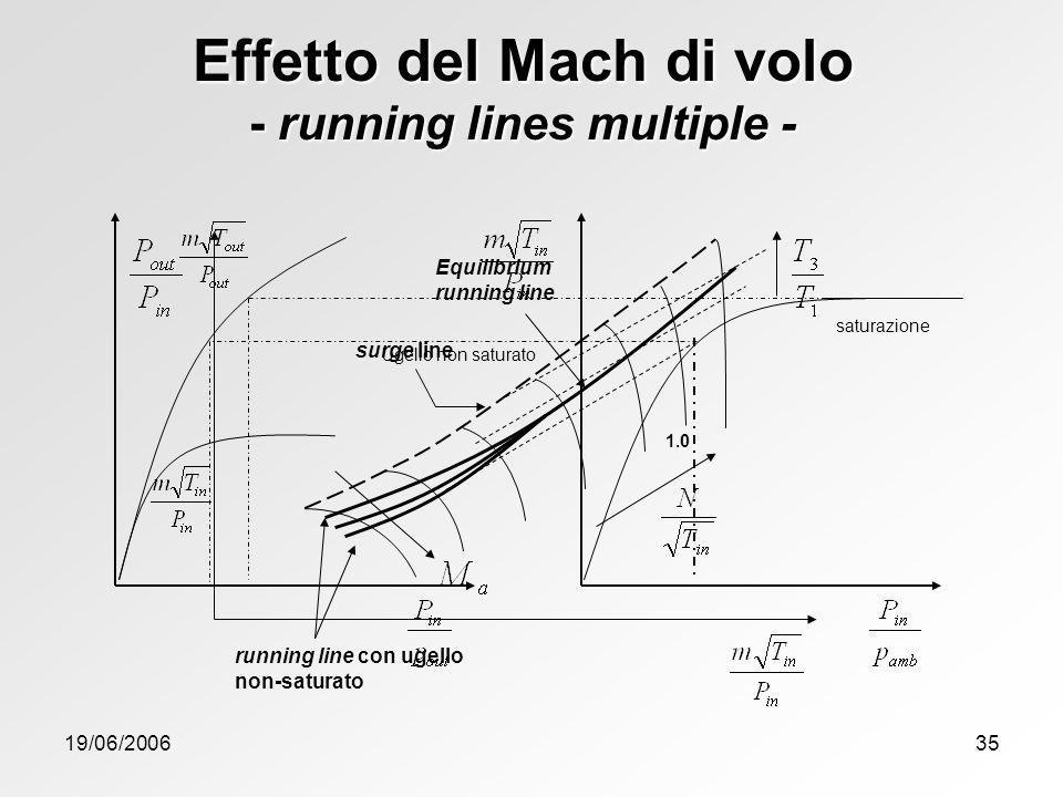Effetto del Mach di volo - running lines multiple -