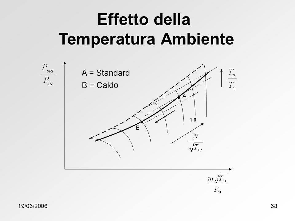 Effetto della Temperatura Ambiente