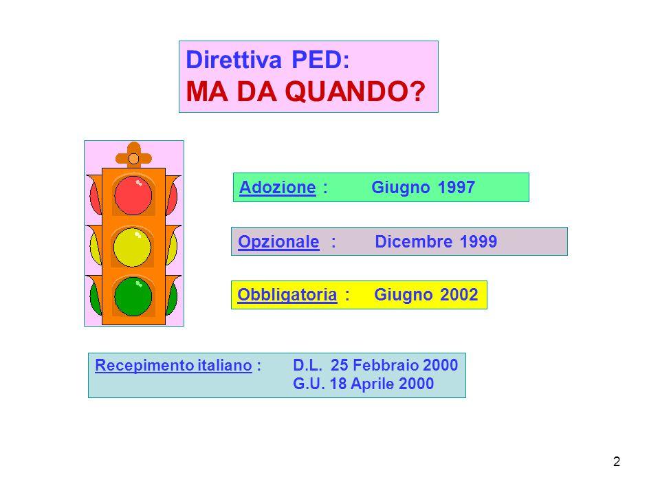 MA DA QUANDO Direttiva PED: Adozione : Giugno 1997
