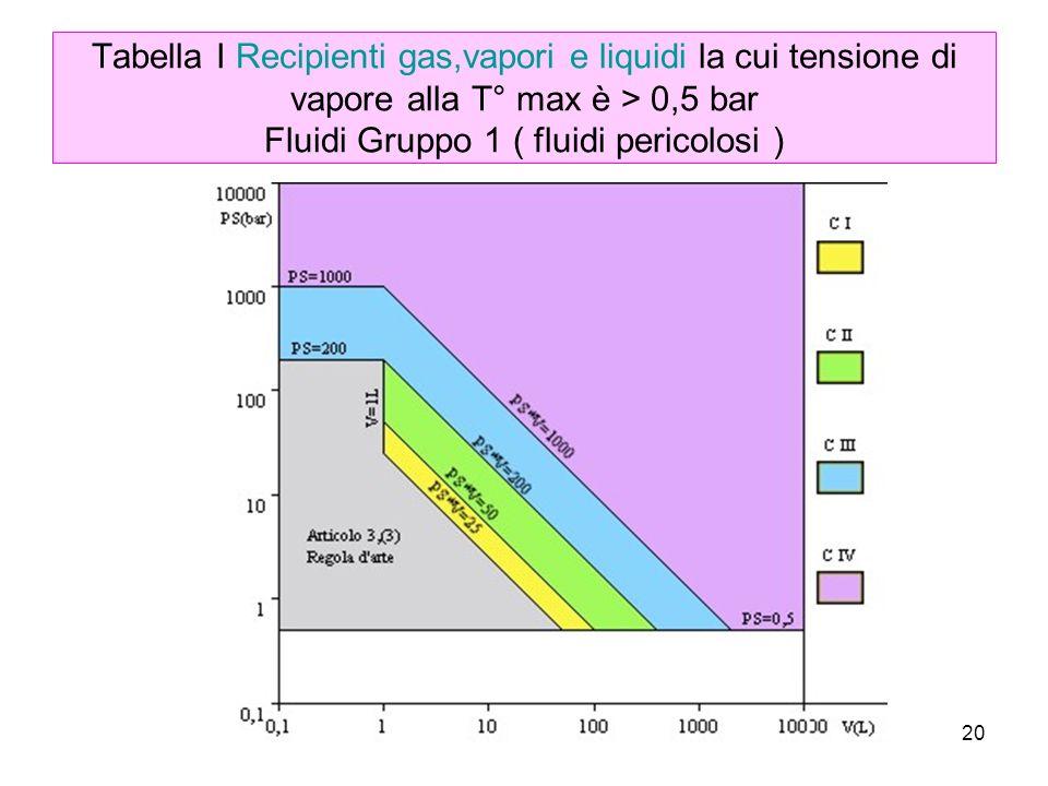 Tabella I Recipienti gas,vapori e liquidi la cui tensione di vapore alla T° max è > 0,5 bar Fluidi Gruppo 1 ( fluidi pericolosi )