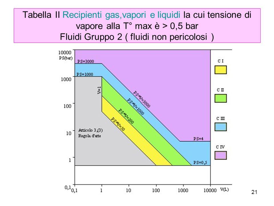 Tabella II Recipienti gas,vapori e liquidi la cui tensione di vapore alla T° max è > 0,5 bar Fluidi Gruppo 2 ( fluidi non pericolosi )