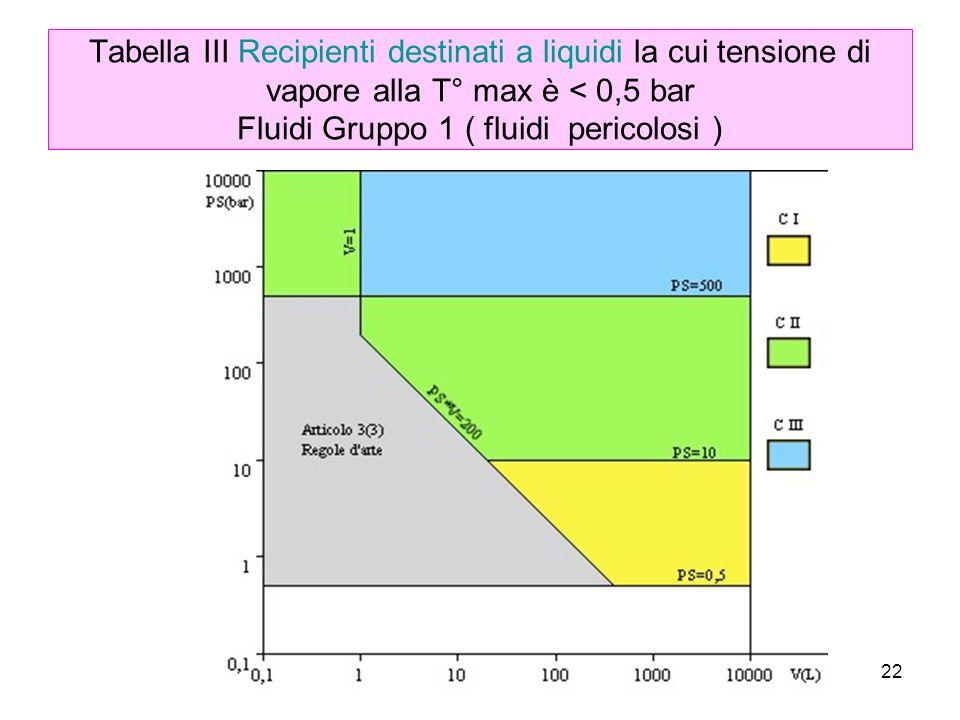Tabella III Recipienti destinati a liquidi la cui tensione di vapore alla T° max è < 0,5 bar Fluidi Gruppo 1 ( fluidi pericolosi )