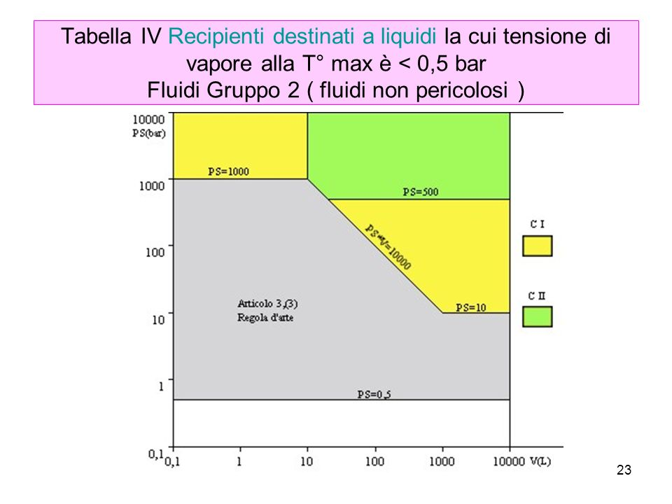 Tabella IV Recipienti destinati a liquidi la cui tensione di vapore alla T° max è < 0,5 bar Fluidi Gruppo 2 ( fluidi non pericolosi )