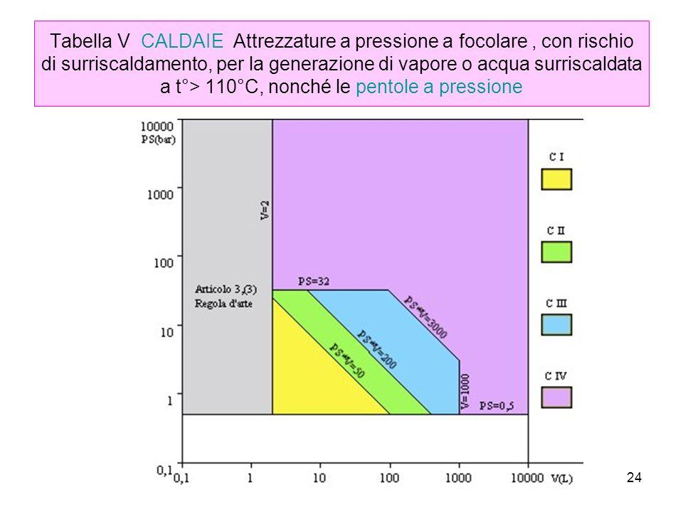 Tabella V CALDAIE Attrezzature a pressione a focolare , con rischio di surriscaldamento, per la generazione di vapore o acqua surriscaldata a t°> 110°C, nonché le pentole a pressione