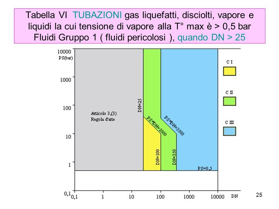 Tabella VI TUBAZIONI gas liquefatti, disciolti, vapore e liquidi la cui tensione di vapore alla T° max è > 0,5 bar Fluidi Gruppo 1 ( fluidi pericolosi ), quando DN > 25