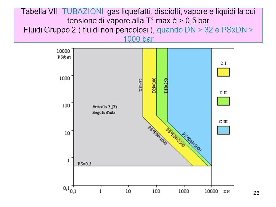 Tabella VII TUBAZIONI gas liquefatti, disciolti, vapore e liquidi la cui tensione di vapore alla T° max è > 0,5 bar Fluidi Gruppo 2 ( fluidi non pericolosi ), quando DN > 32 e PSxDN > 1000 bar