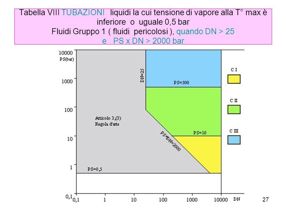 Tabella VIII TUBAZIONI liquidi la cui tensione di vapore alla T° max è inferiore o uguale 0,5 bar Fluidi Gruppo 1 ( fluidi pericolosi ), quando DN > 25 e PS x DN > 2000 bar