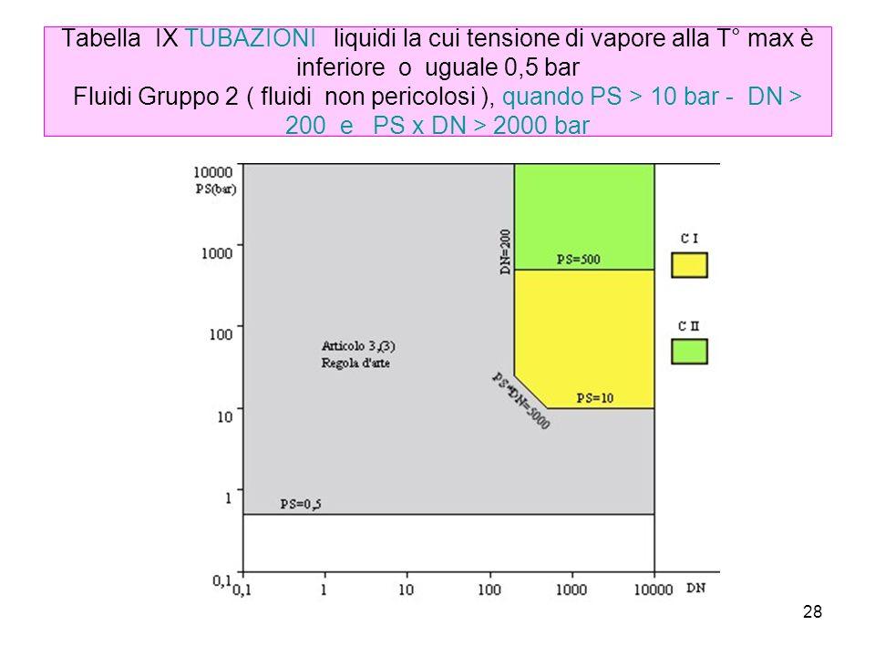 Tabella IX TUBAZIONI liquidi la cui tensione di vapore alla T° max è inferiore o uguale 0,5 bar Fluidi Gruppo 2 ( fluidi non pericolosi ), quando PS > 10 bar - DN > 200 e PS x DN > 2000 bar