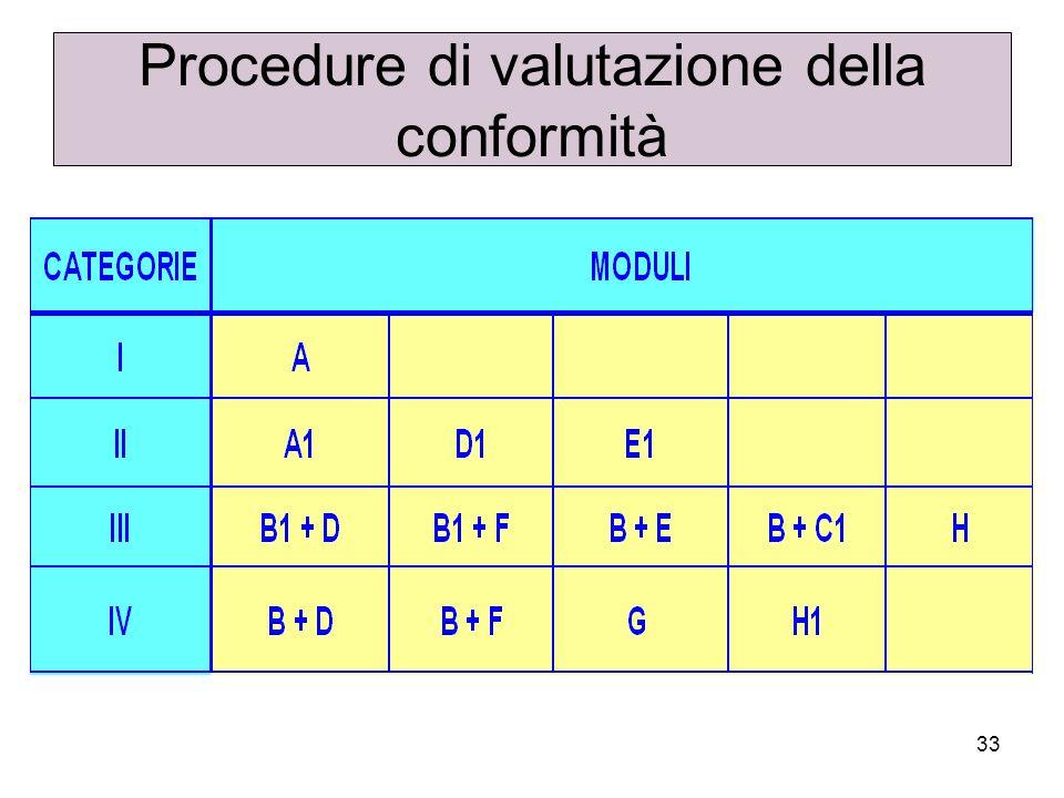 Procedure di valutazione della conformità
