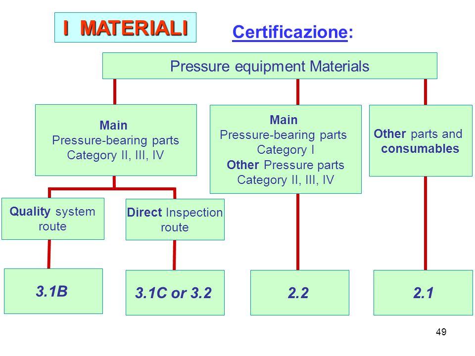 I MATERIALI Certificazione: Pressure equipment Materials 3.1B