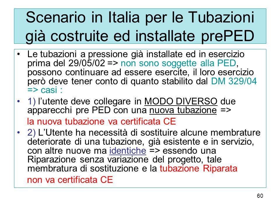 Scenario in Italia per le Tubazioni già costruite ed installate prePED