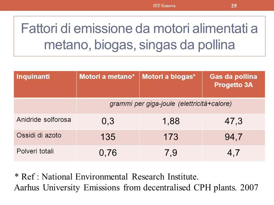 grammi per giga-joule (elettricità+calore)