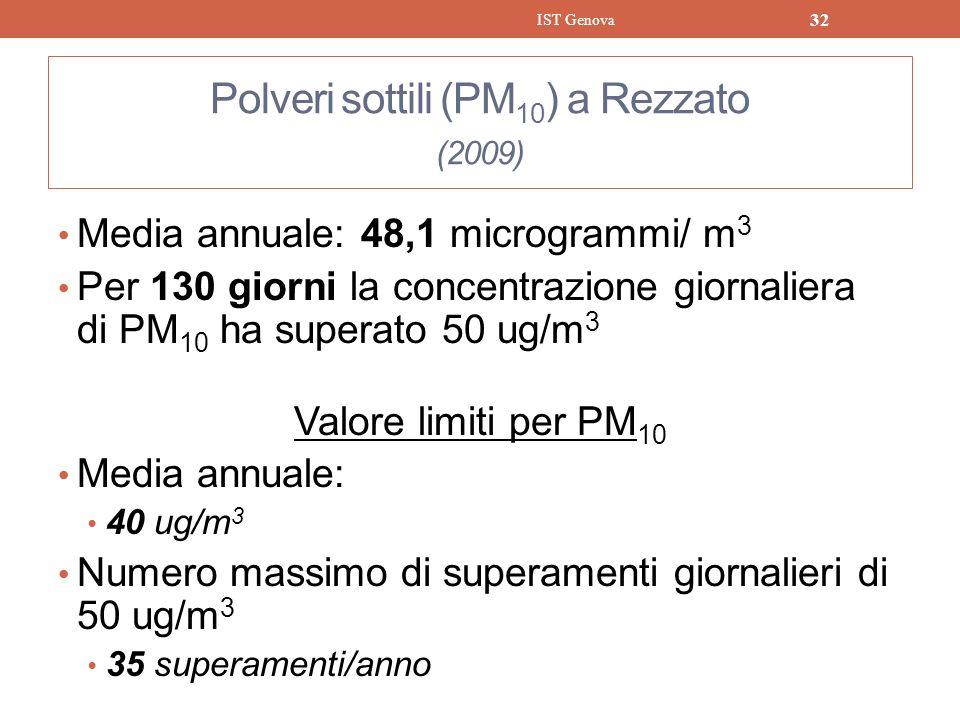 Polveri sottili (PM10) a Rezzato (2009)