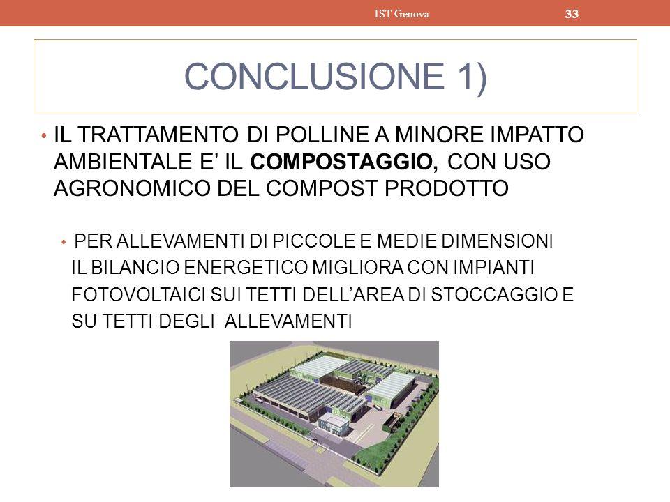 IST Genova CONCLUSIONE 1) IL TRATTAMENTO DI POLLINE A MINORE IMPATTO AMBIENTALE E' IL COMPOSTAGGIO, CON USO AGRONOMICO DEL COMPOST PRODOTTO.